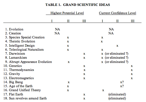 Scientific Confidence Model for Origins' Beliefs